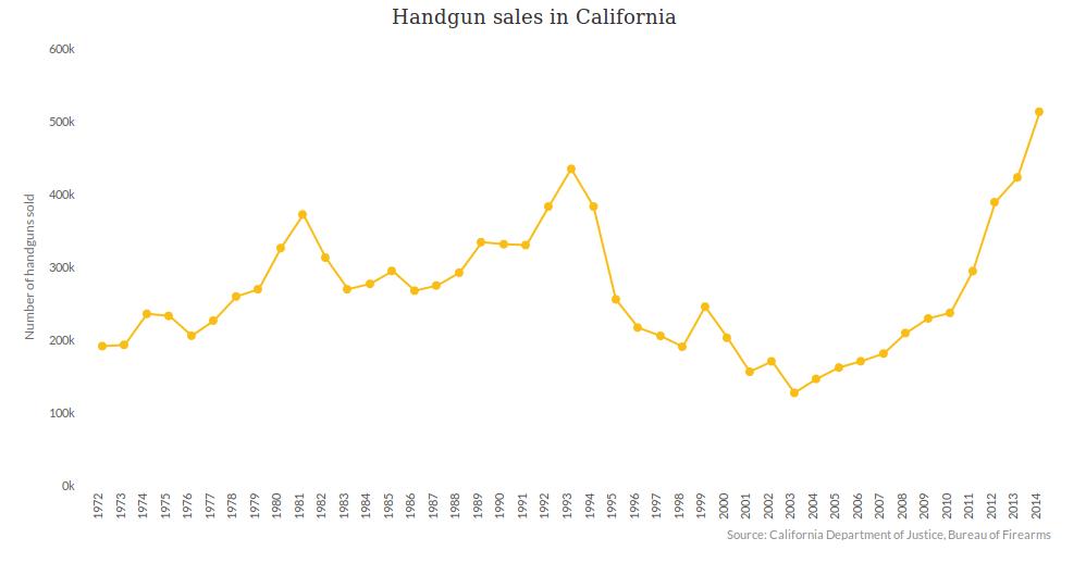 handgun-chart