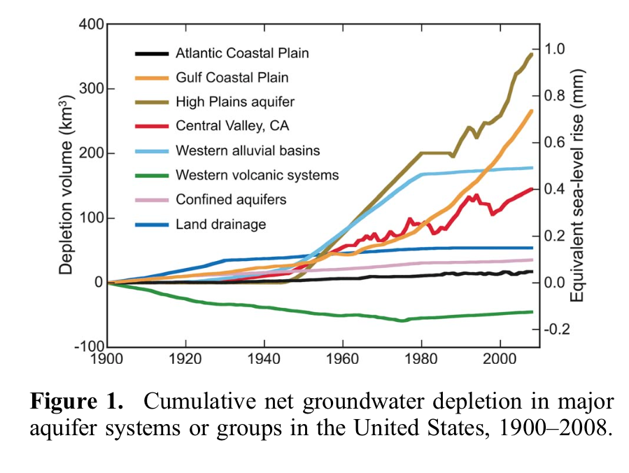 Leonard Konikow, a retired hydrogeologist with the U.S. Geological Survey, reported on U.S. sea level rise due to groundwater depletion from 1900-2008 in a 2011 article.