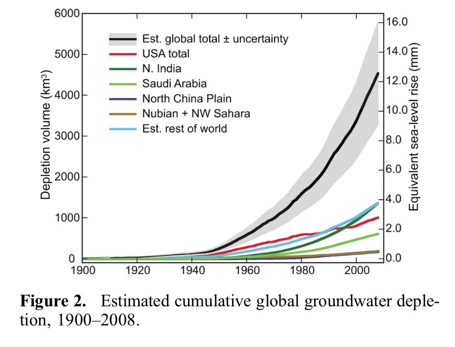 Retired hydrogeologist Leonard Konikow wrote about global sea level rise due to groundwater depletion from 1900-2008 in a 2011 article.