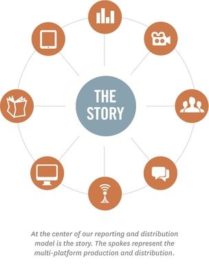 Story_Wheel