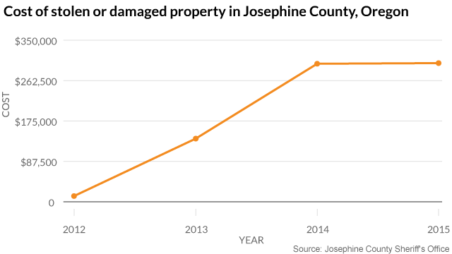 Cost_of_stolen_or_damaged_property_in_Josephine_County,_Oregon_Value_chartbuilder (1)