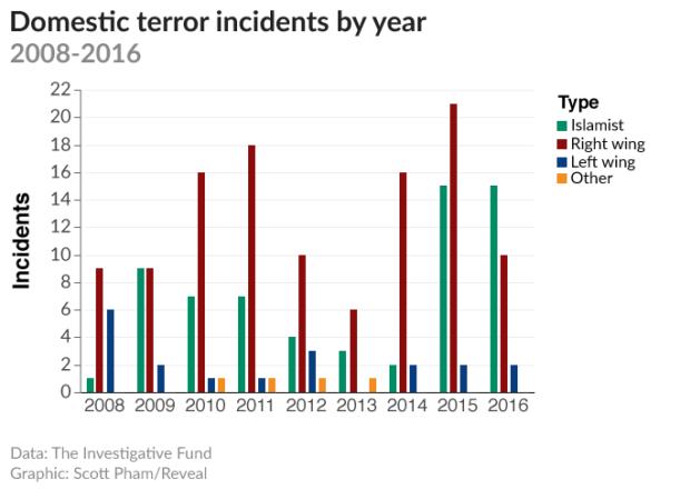 handling domestic terrorism
