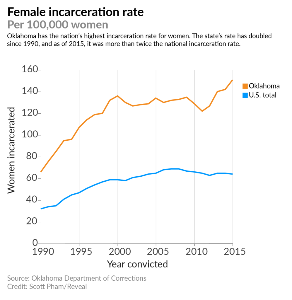 Colorado Has Reduced Its Prison Population But At What: Let Down And Locked Up: Why Oklahoma's Female