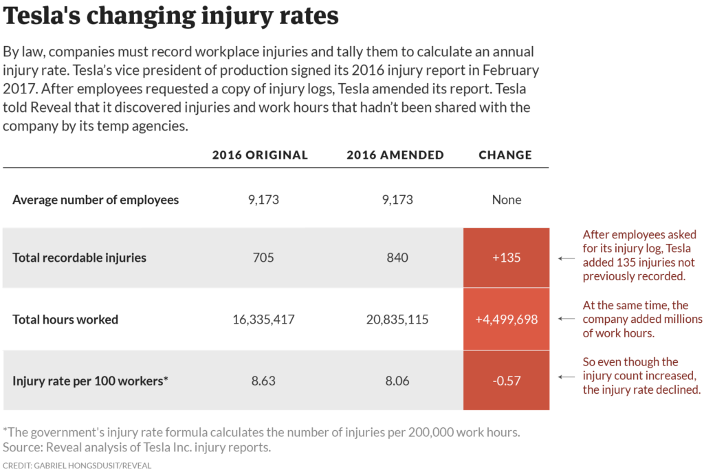 tesla says its factory is safer but it left injuries off the