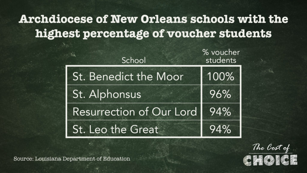 Vouchers Found To Lower Test Scores In >> As New Orleans Catholic School Enrollment Fell State Vouchers Came