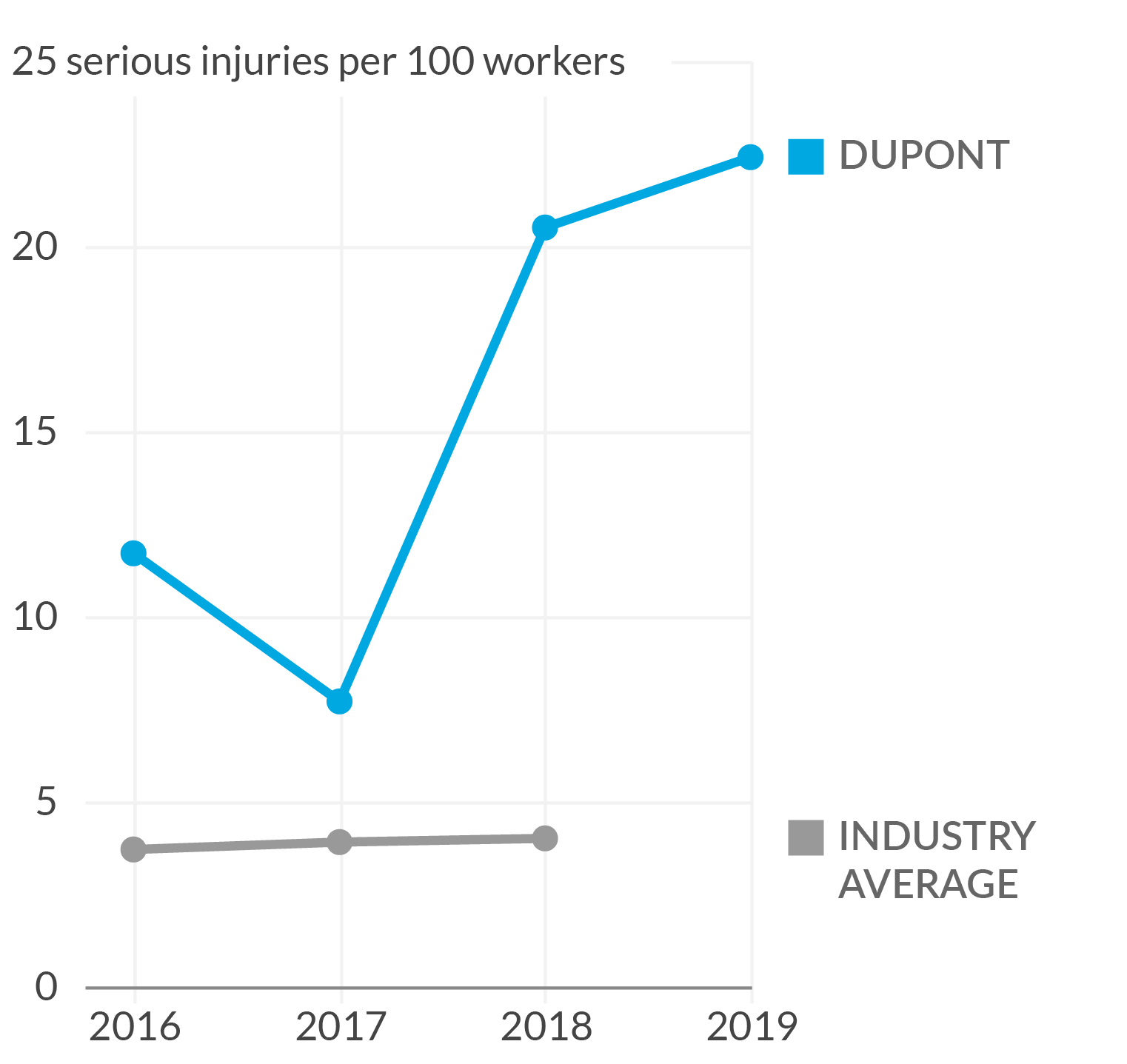 Line chart of serious injury rates at an Amazon warehouse in DuPont, Washington, that shows rates have increased since 2016.