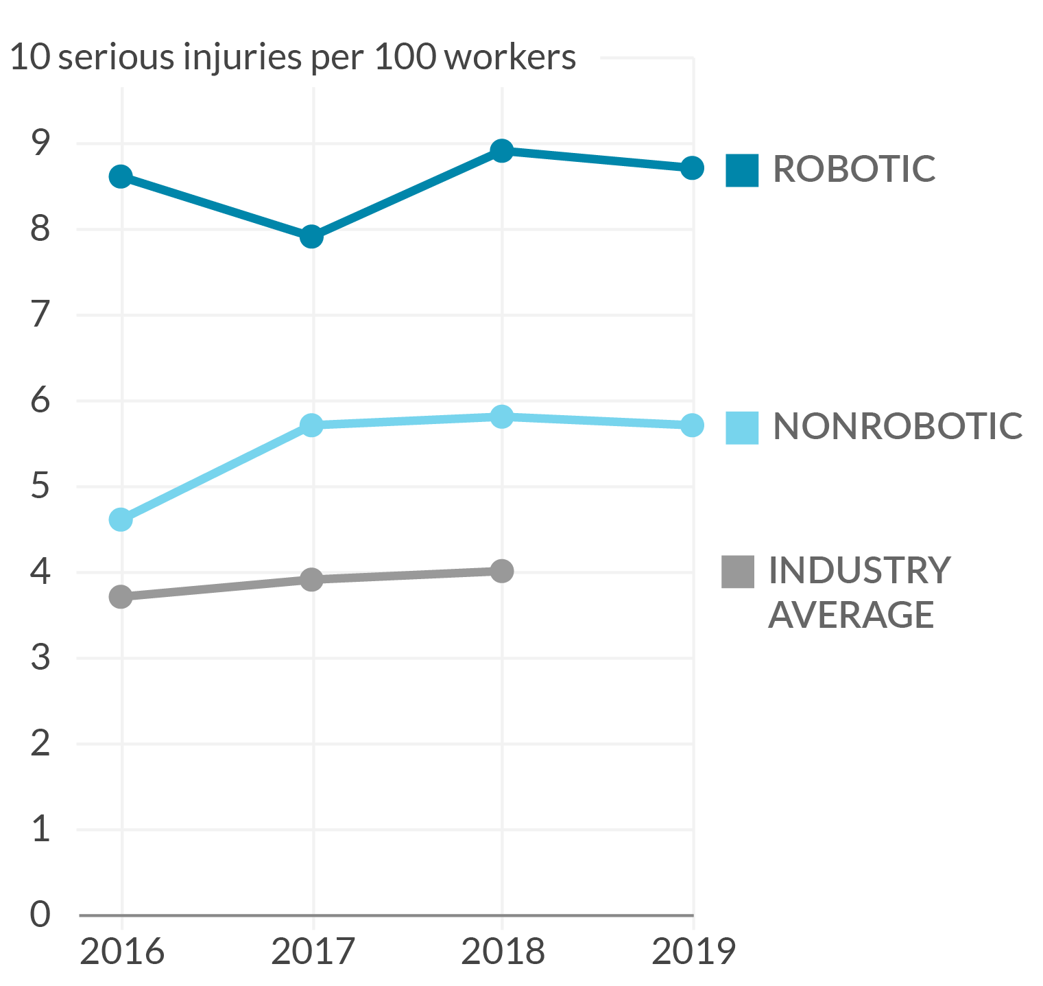 Line chart of Amazon warehouse serious injury rates from 2016 to 2019 that shows Amazon's robotic warehouses have higher injury rates than their nonrobotic counterparts.