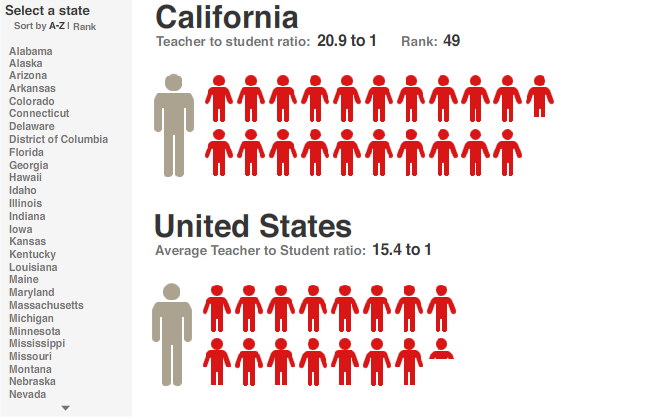 Student Teacher Ratio Ratio Between Students And